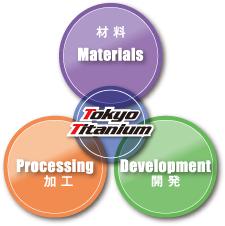 チタン材料、チタン加工、チタン製品開発