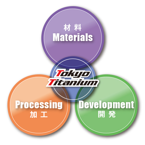 材料加工開発